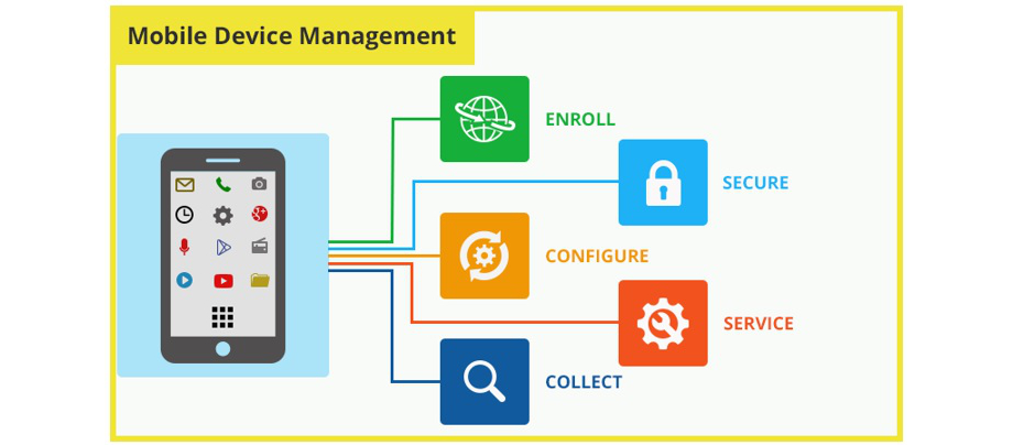 mobile device management, mdm